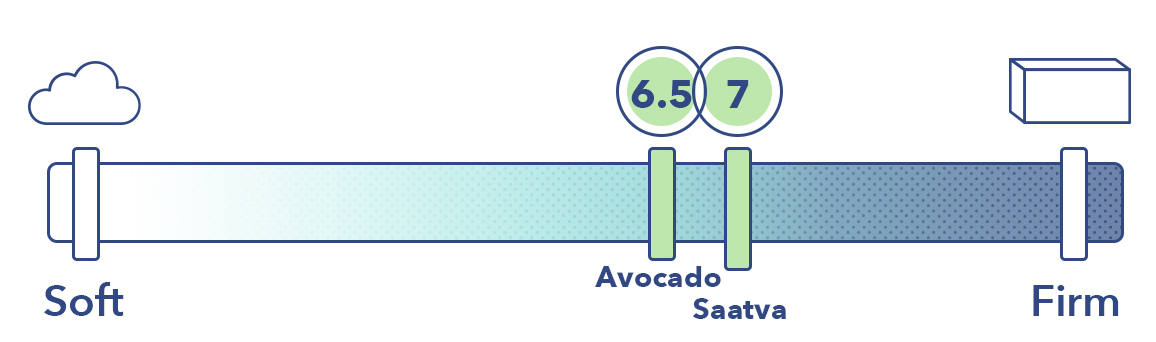 Saatva Vs Avocado Firmness