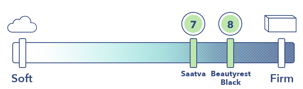 The Saatva and the Beautyrest Black on the mattress firmness scale.