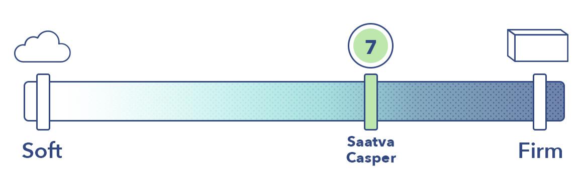 Saatva Vs Casper Firmness