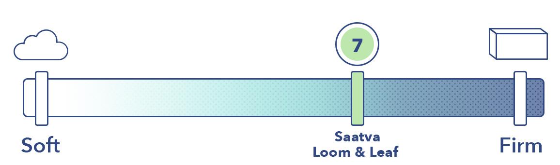 Saatva Vs Loom&Leaf Firmness