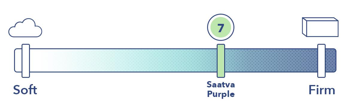 Saatva Vs Purple Firmness