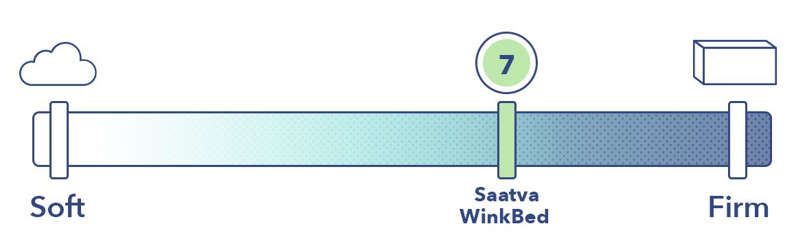 The WinkBed and the Saatva on the mattress firmness scale.