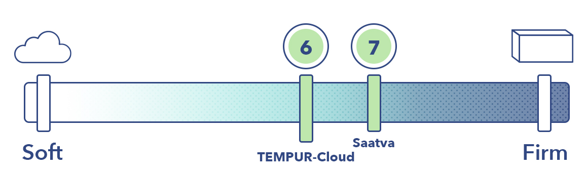 The Saatva and the TEMPUR-Cloud on the mattress firmness scale.