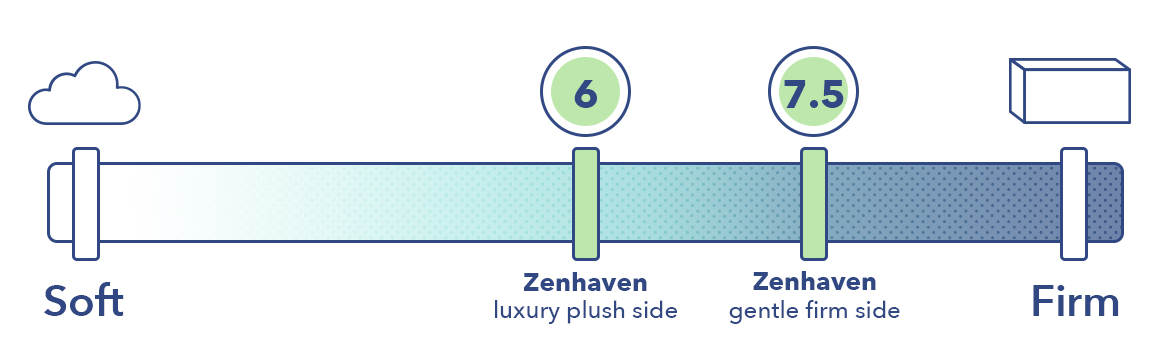 The soft and firm side of the Zenhaven on the mattress firmness scale.