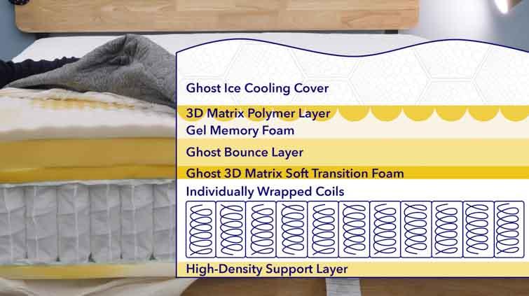 3D Matrix mattress layers