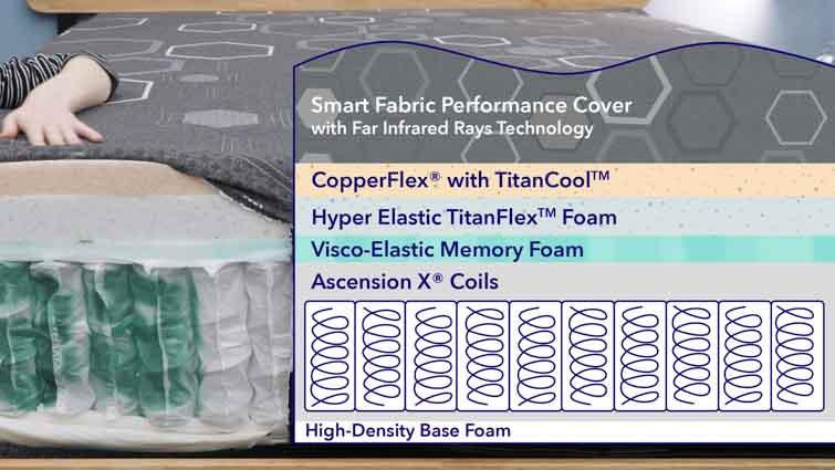 Spartan mattress layers