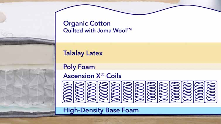 Bloom mattress layers