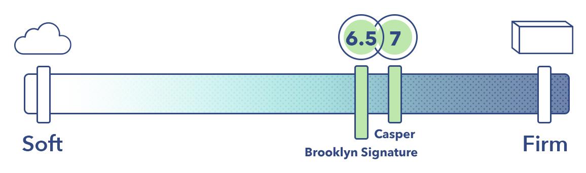 Brooklyn Signature Vs Casper Firmness