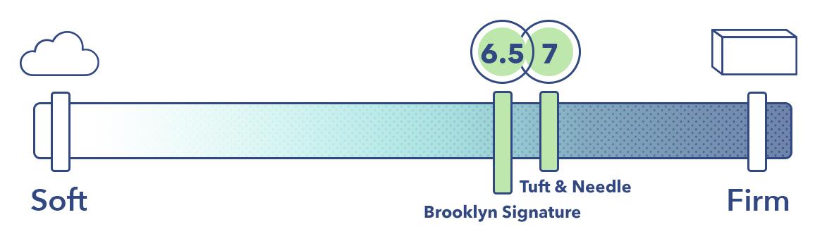 Brooklyn Signature Vs Tuft & Needle Firmness