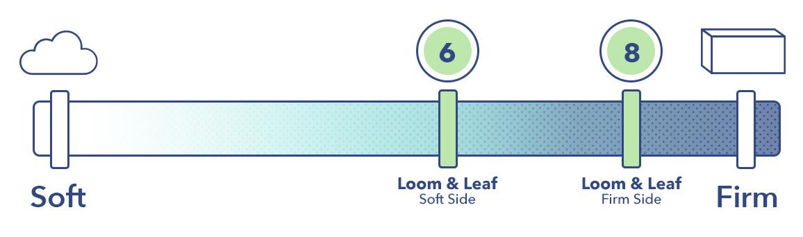 Loom & Leaf Firmness