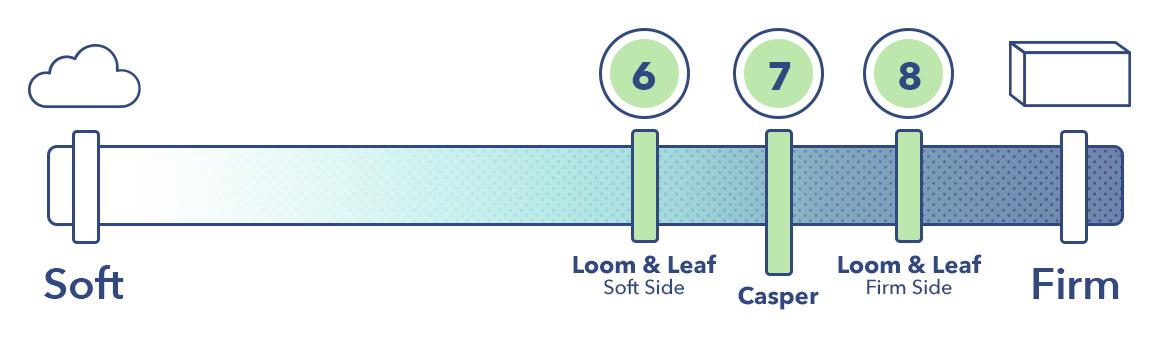 Loom & Leaf vs Casper Firmness
