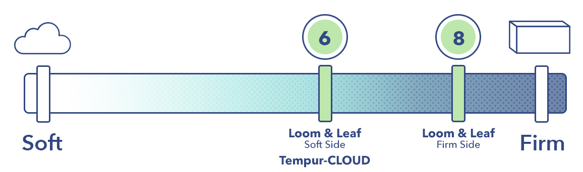The Loom & Leaf and the Tempur-Cloud on the mattress firmness scale