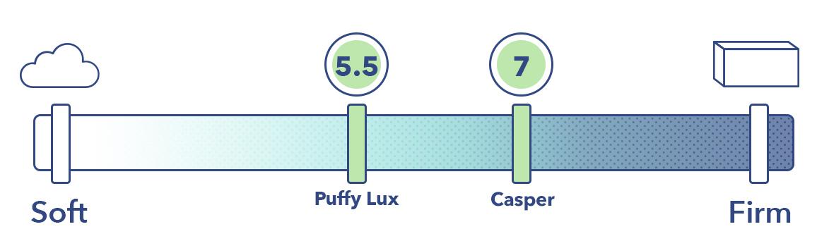 Puffy Lux Vs Casper Firmness