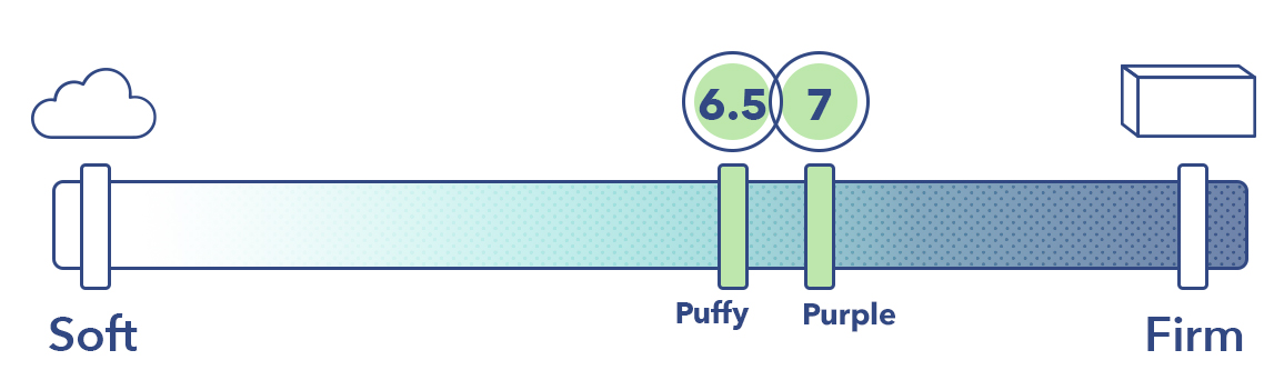 The Puffy and Purple mattresses on the mattress firmness scale.