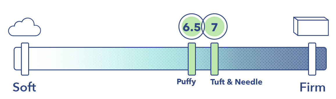 The Puffy and the Tuft & Needle on the mattress firmness scale.