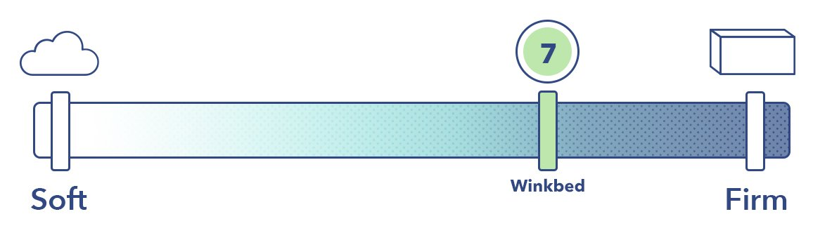 The WinkBed on the mattress firmness scale.
