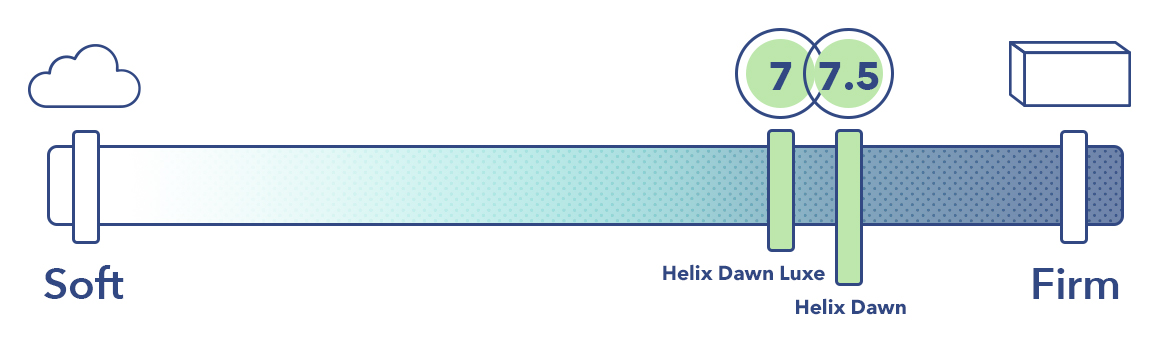 The Helix Dawn and the Helix Dawn Luxe on the mattress firmness scale