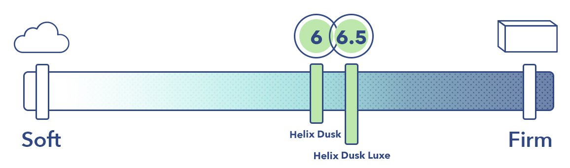 Helix Dusk and the Helix Dusk Luxe on the mattress firmness scale