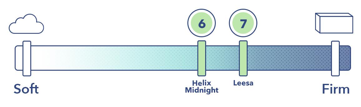 Helix vs Leesa on the mattress firmness scale
