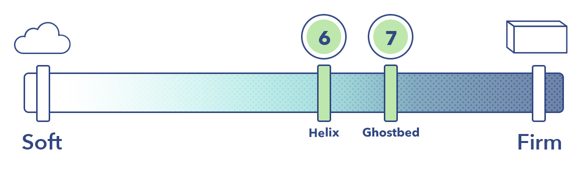 The Helix and the GhostBed on the mattress firmness scale.