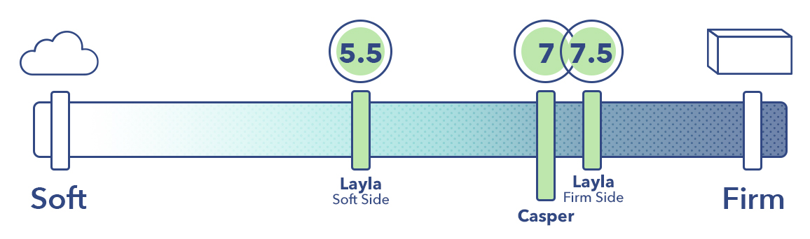 The Layla and the Casper on the mattress firmness scale.