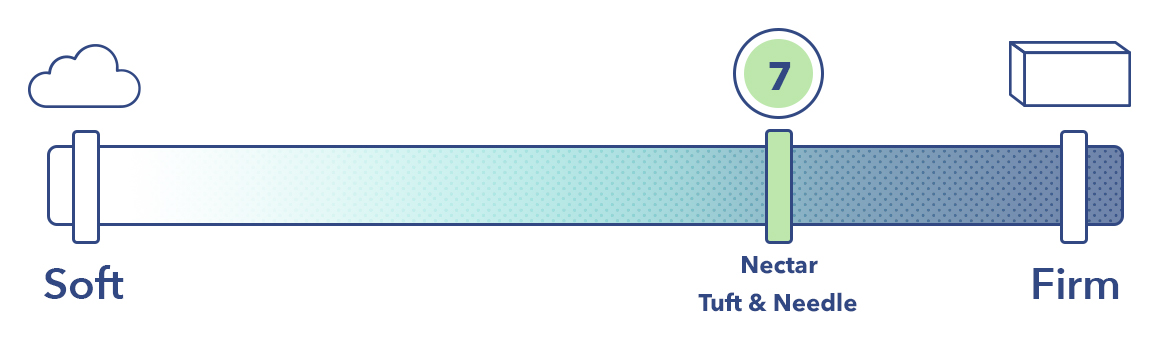 Nectar Vs Tuft & Needle firmness