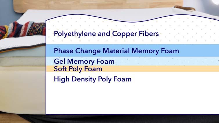 Premier Copper mattress layers