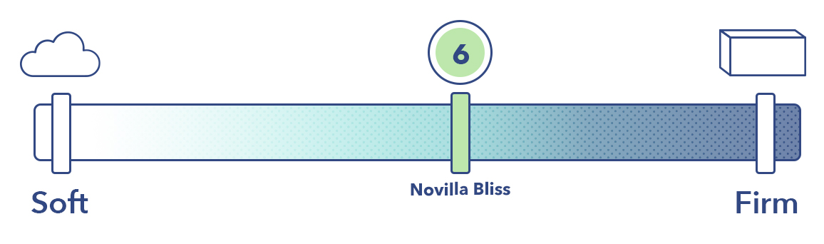 The Bliss on the mattress firmness scale.