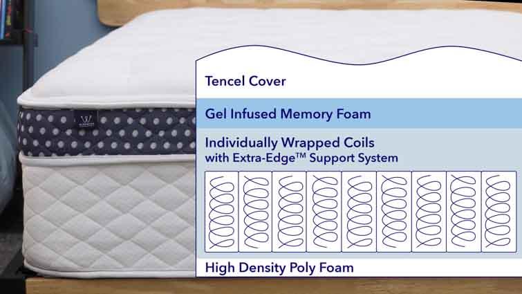 WinkBed mattress layers