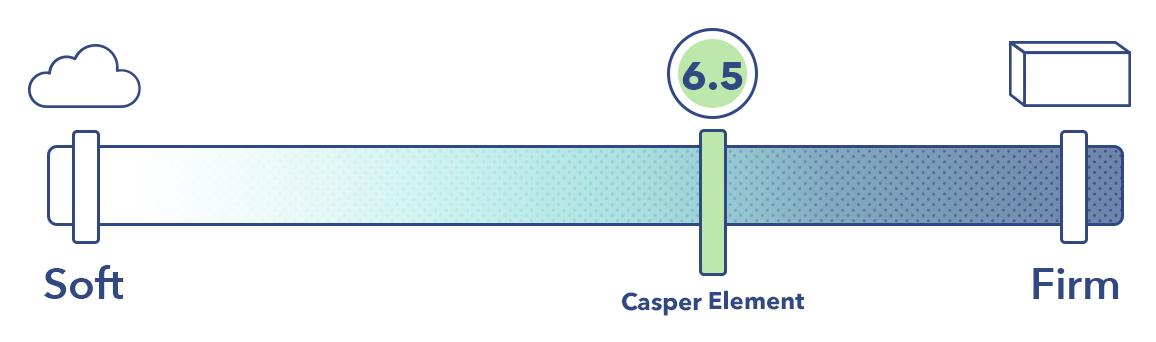 Casper Element Firmness