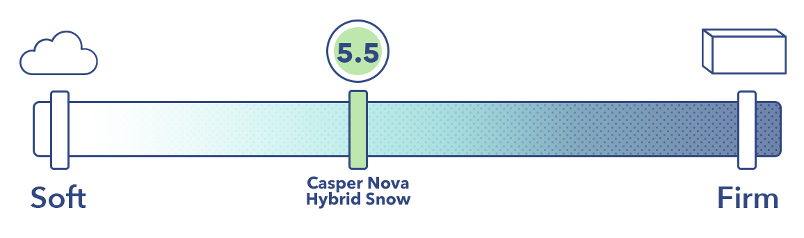 Casper Nova Hybrid Snow Firmness