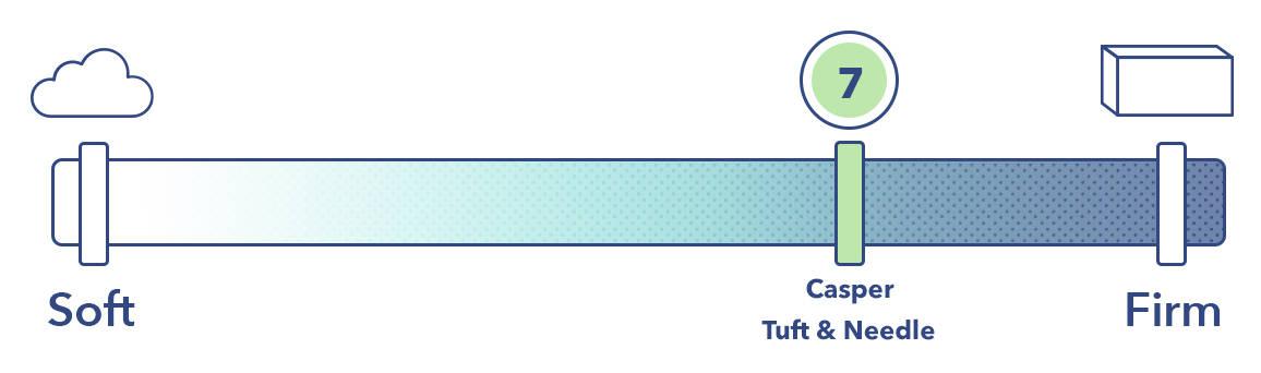The Casper vs the Tuft & Needle on the mattress firmness scale.