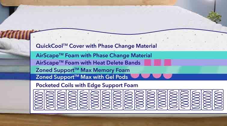 Casper Wave Hybrid Snow mattress layers