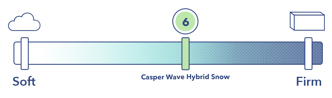 The Wave Hybrid Snow on the mattress firmness scale.
