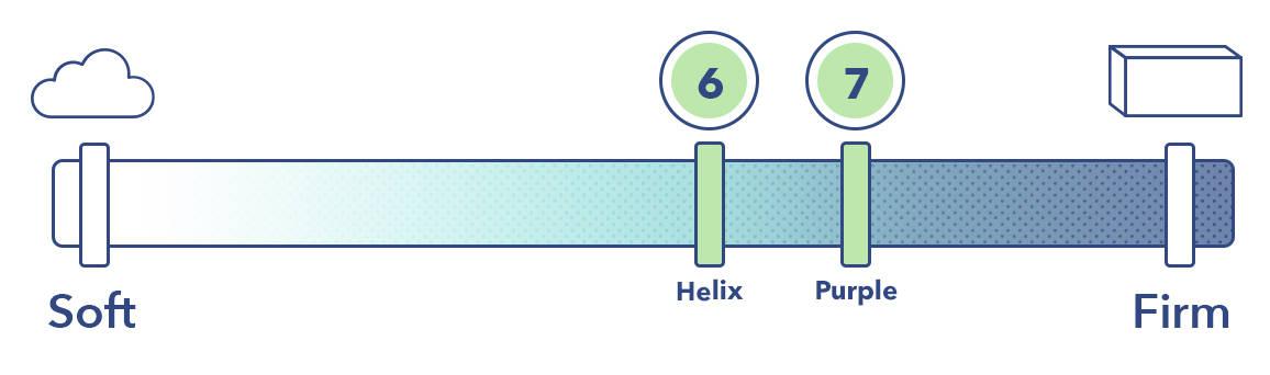 Helix Vs Purple Firmness