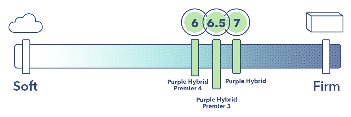 The Purple Hybrids on the mattress firmness scale.
