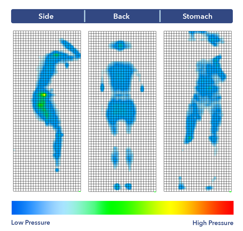 Sealy Posturepedic Pressure map results