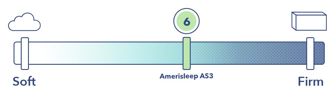 Amerisleep Firmness