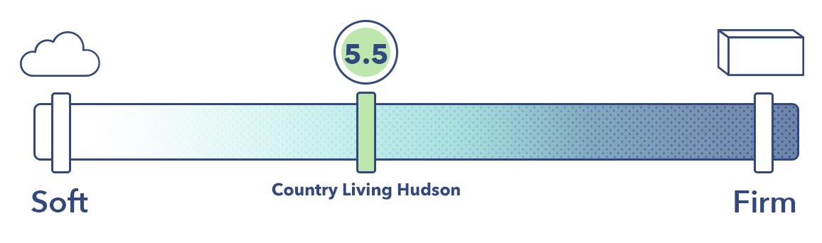 The Hudson mattress on the mattress firmness scale.