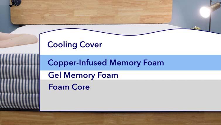 the layers of the McKinney mattress