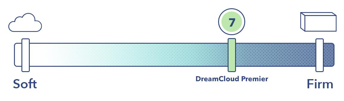 DreamCloudPremierFirmness