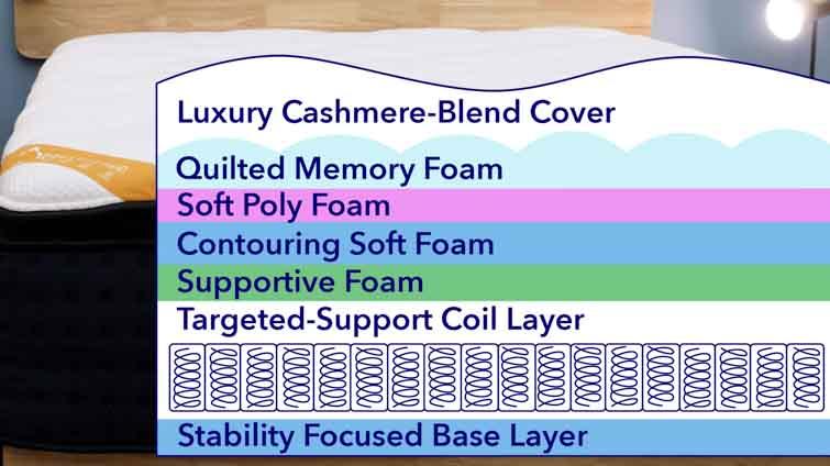 Premier Rest's mattress layers
