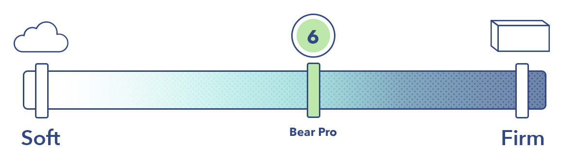 The Bear Pro on the mattress firmness scale.