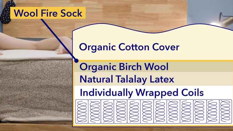 Internal layers of the Birch mattress