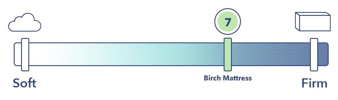 The Birch on the mattress firmness scale.