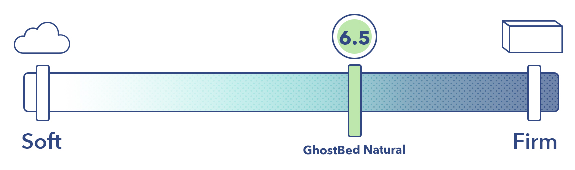 The GhostBed Natural mattress on the mattress firmness scale.