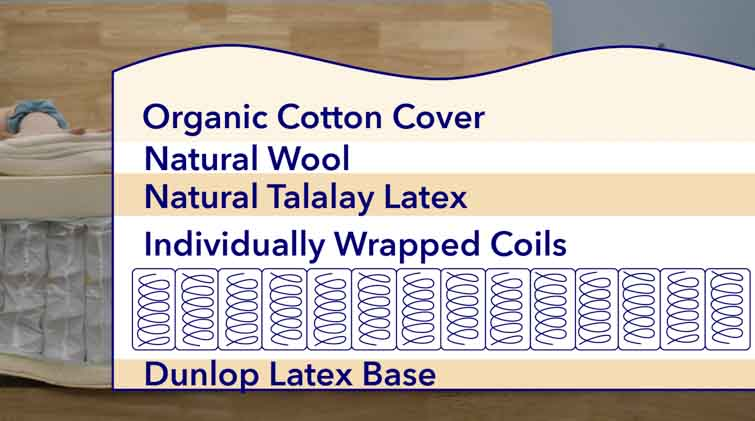 Layers of the GhostBed natural mattress